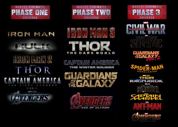 Fases Marvel